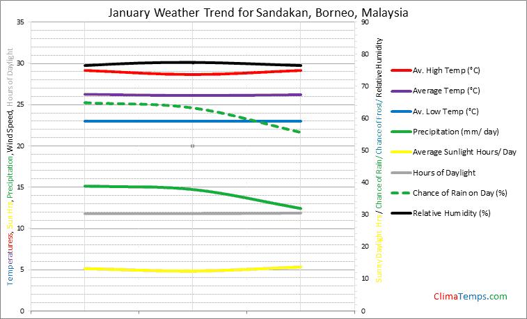 Graph of weather in Sandakan, Borneo in January
