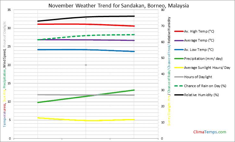 Graph of weather in Sandakan, Borneo in November