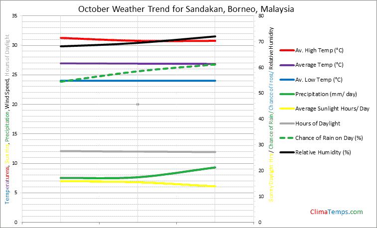 Graph of weather in Sandakan, Borneo in October