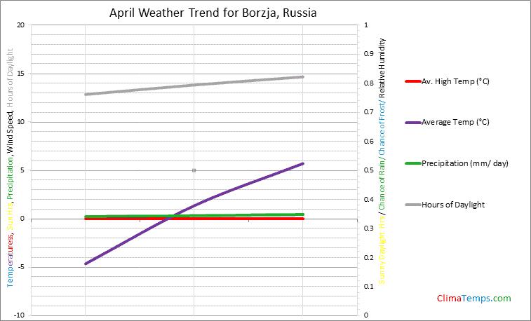 Graph of weather in Borzja in April