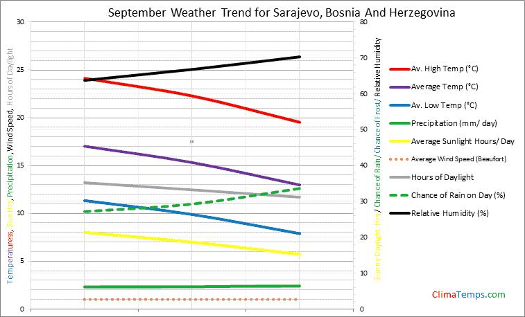 Graph of weather in Sarajevo in September