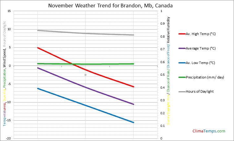 Graph of weather in Brandon, Mb in November