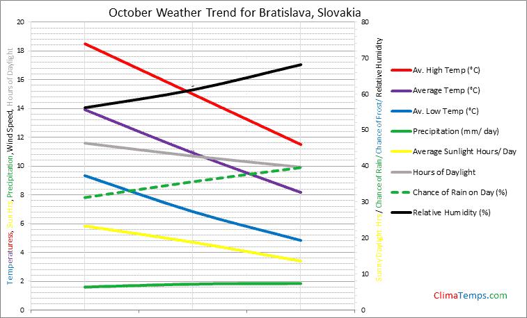 Graph of weather in Bratislava in October