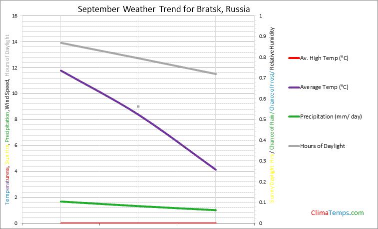 Graph of weather in Bratsk in September