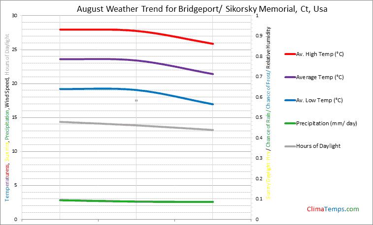 Graph of weather in Bridgeport/ Sikorsky Memorial, Ct in August