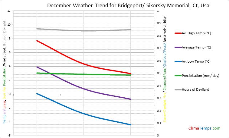 Graph of weather in Bridgeport/ Sikorsky Memorial, Ct in December