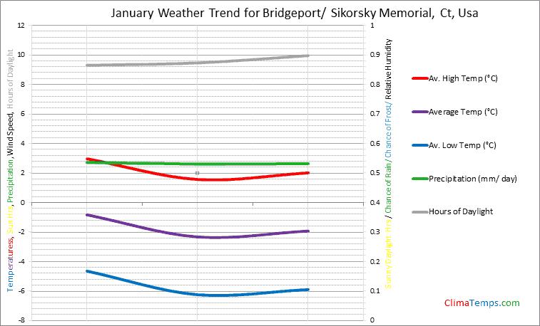 Graph of weather in Bridgeport/ Sikorsky Memorial, Ct in January