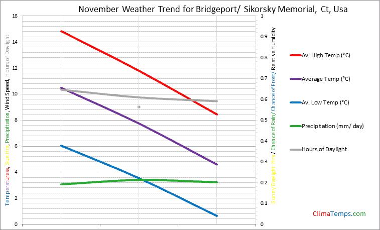 Graph of weather in Bridgeport/ Sikorsky Memorial, Ct in November
