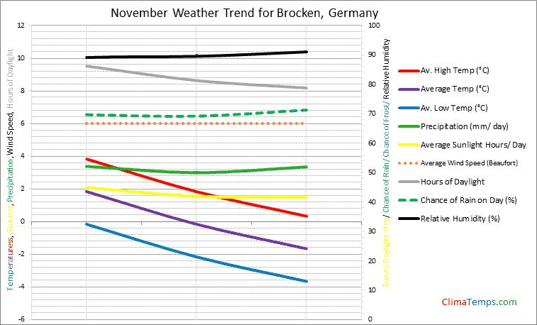 Graph of weather in Brocken in November