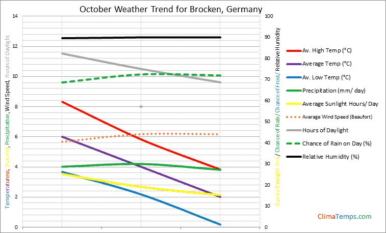 Graph of weather in Brocken in October