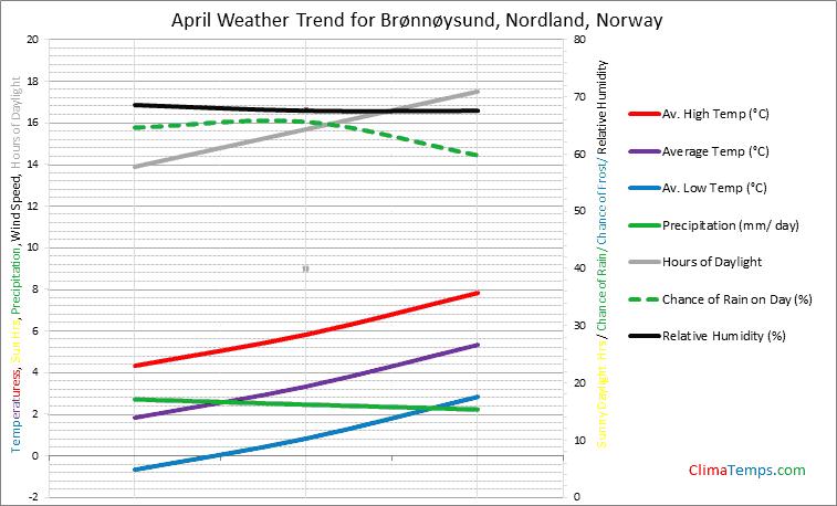 Graph of weather in Brønnøysund, Nordland in April