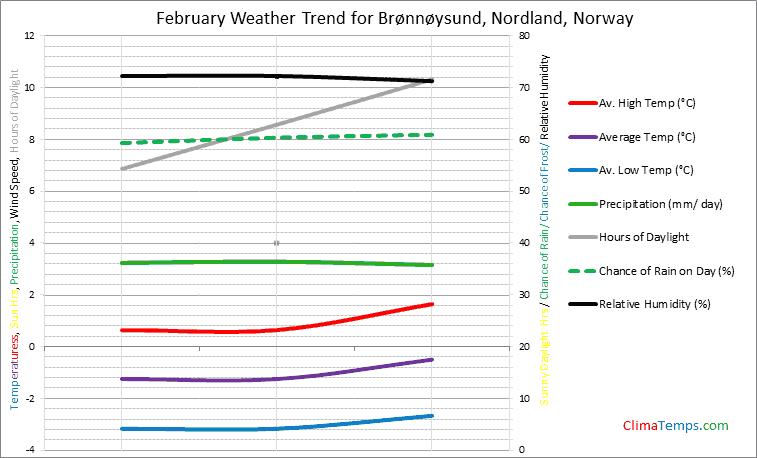 Graph of weather in Brønnøysund, Nordland in February