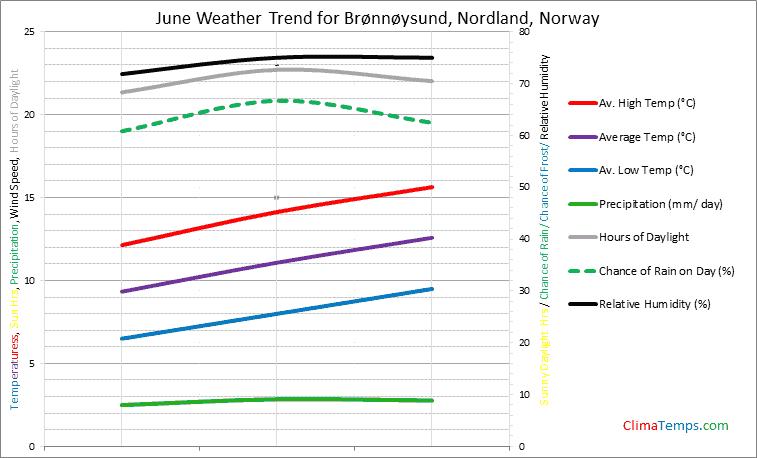 Graph of weather in Brønnøysund, Nordland in June