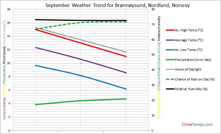 Graph of weather in Brønnøysund, Nordland in September