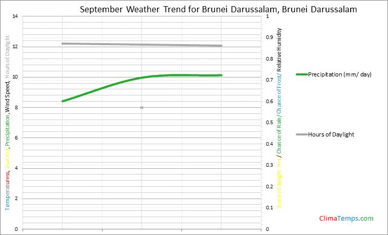 Graph of weather in Brunei Darussalam in September