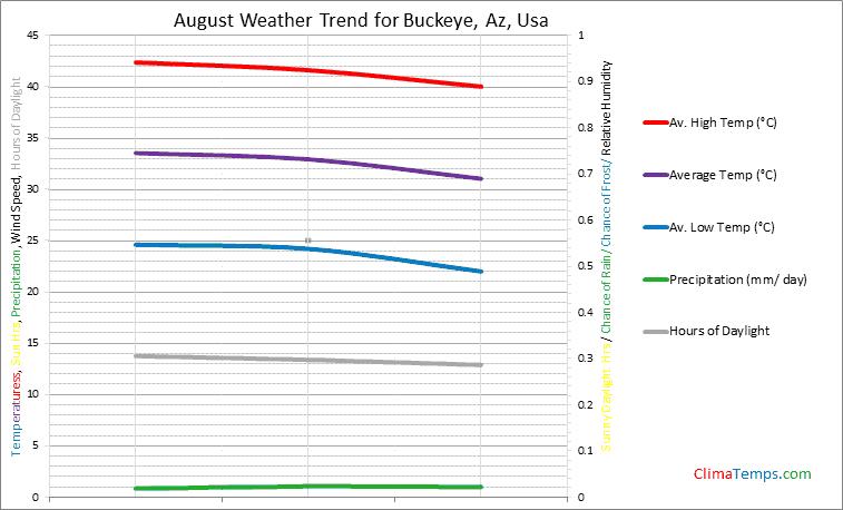 Graph of weather in Buckeye, Az in August