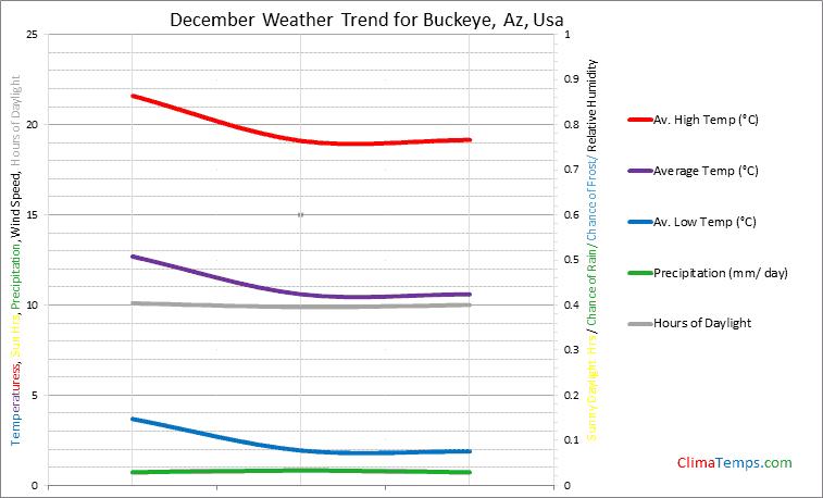 Graph of weather in Buckeye, Az in December