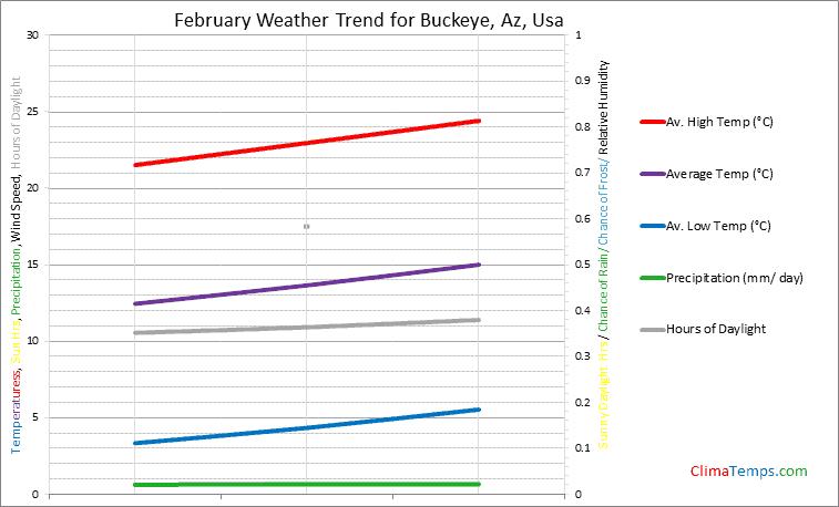 Graph of weather in Buckeye, Az in February