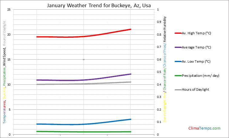 Graph of weather in Buckeye, Az in January