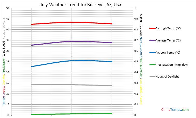 Graph of weather in Buckeye, Az in July