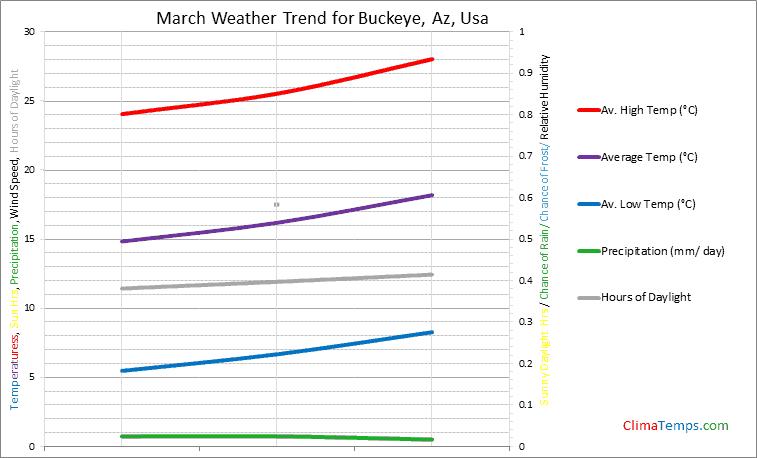 Graph of weather in Buckeye, Az in March