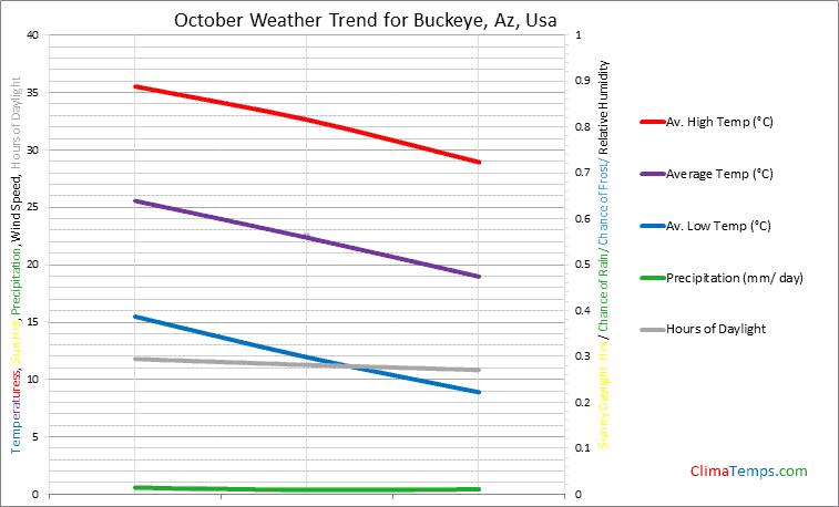 Graph of weather in Buckeye, Az in October