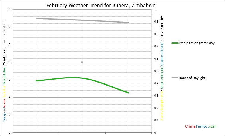 Graph of weather in Buhera in February