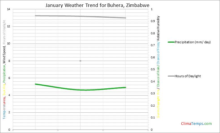 Graph of weather in Buhera in January