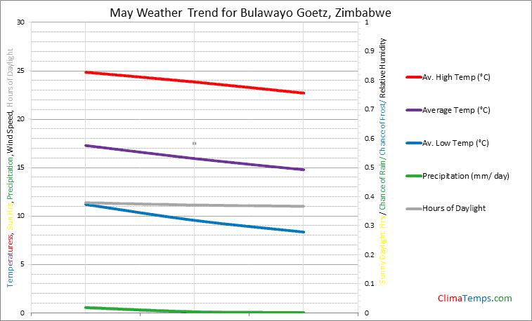 Graph of weather in Bulawayo Goetz in May