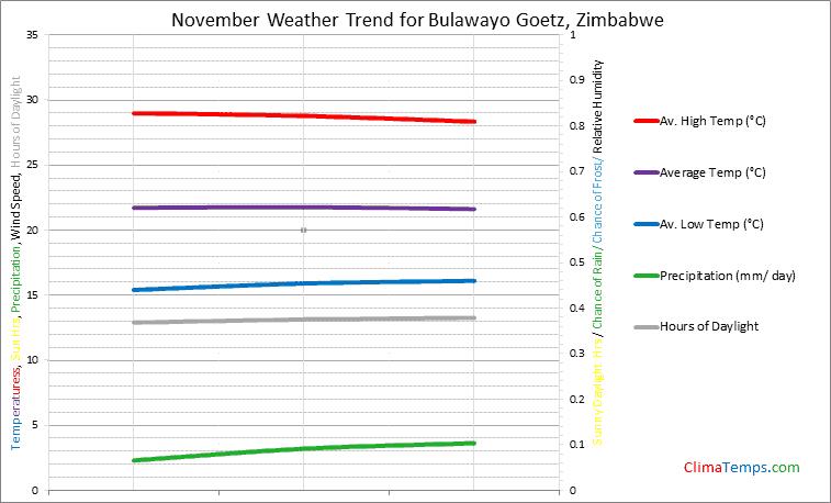 Graph of weather in Bulawayo Goetz in November