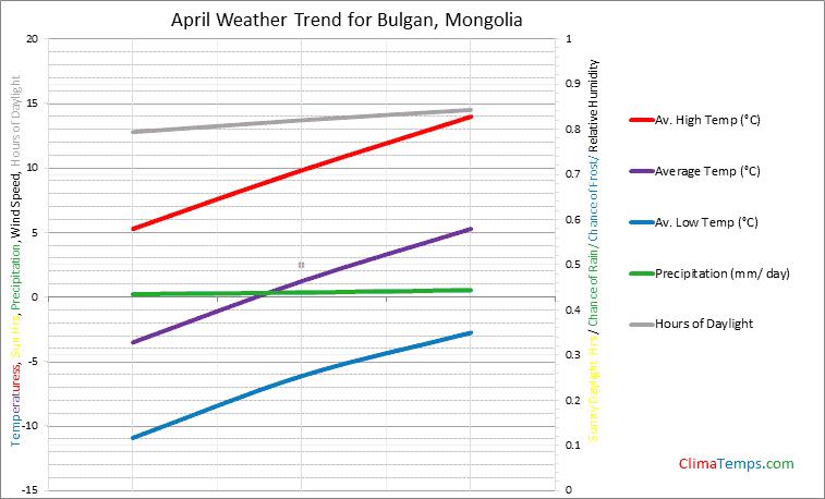 Graph of weather in Bulgan in April