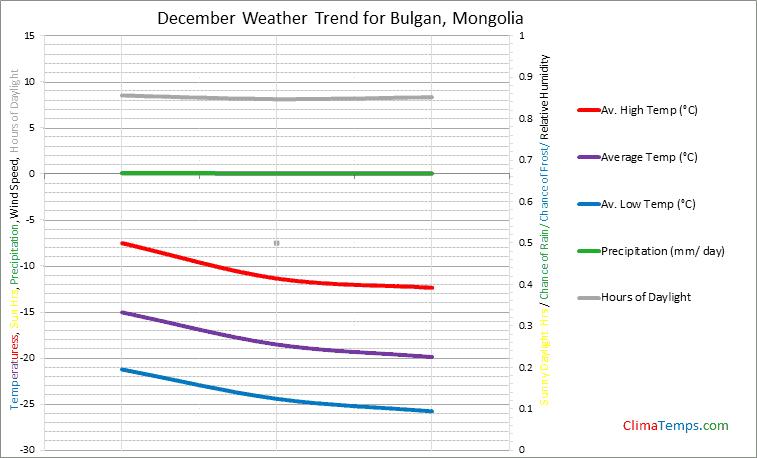 Graph of weather in Bulgan in December
