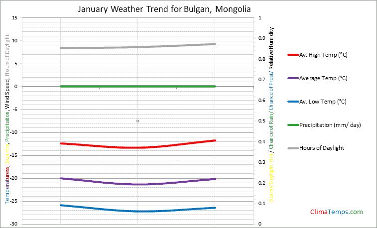 Graph of weather in Bulgan in January