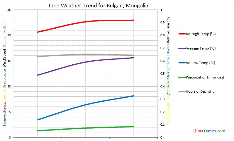 Graph of weather in Bulgan in June