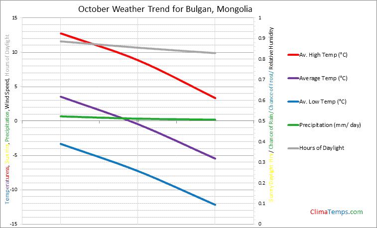 Graph of weather in Bulgan in October
