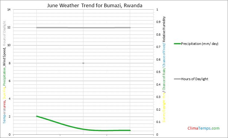 Graph of weather in Bumazi in June