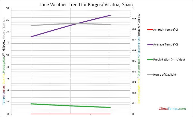 Graph of weather in Burgos/ Villafria in June