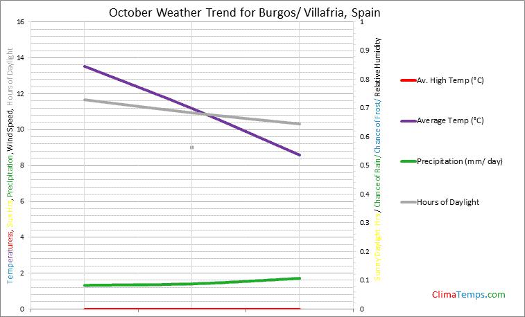 Graph of weather in Burgos/ Villafria in October