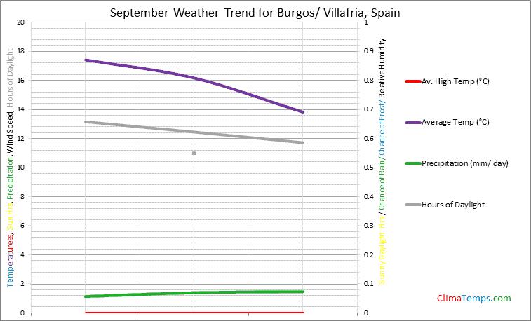 Graph of weather in Burgos/ Villafria in September