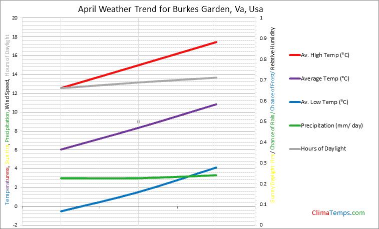 Graph of weather in Burkes Garden, Va in April