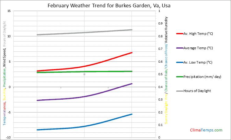 Graph of weather in Burkes Garden, Va in February