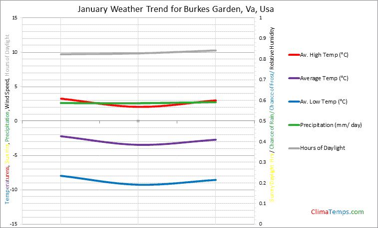 Graph of weather in Burkes Garden, Va in January