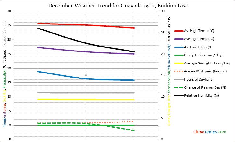 Graph of weather in Ouagadougou in December