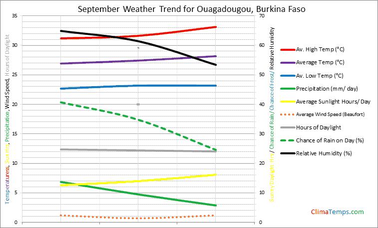 Graph of weather in Ouagadougou in September