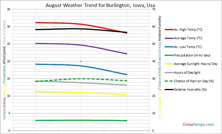 Graph of weather in Burlington, Iowa in August