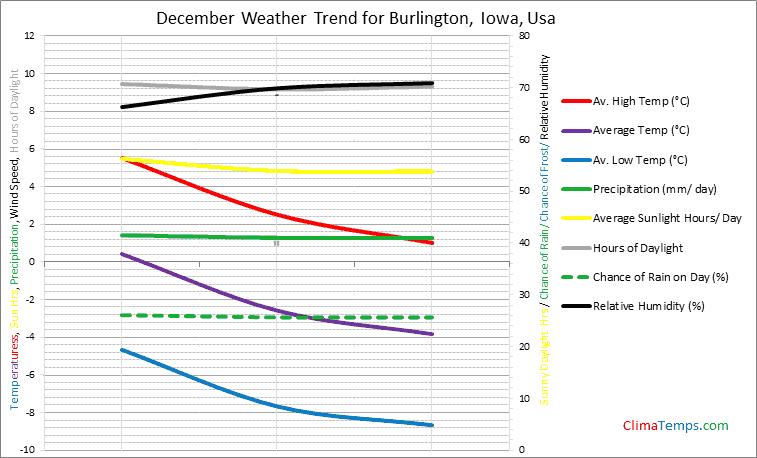 Graph of weather in Burlington, Iowa in December