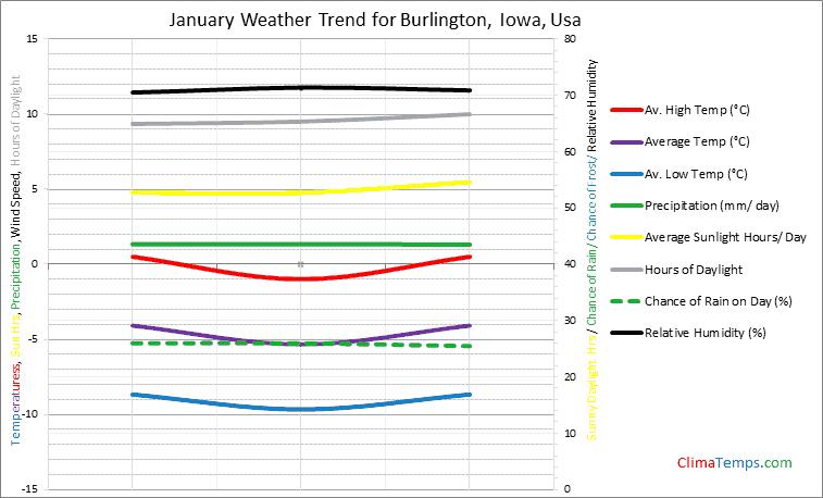 Graph of weather in Burlington, Iowa in January
