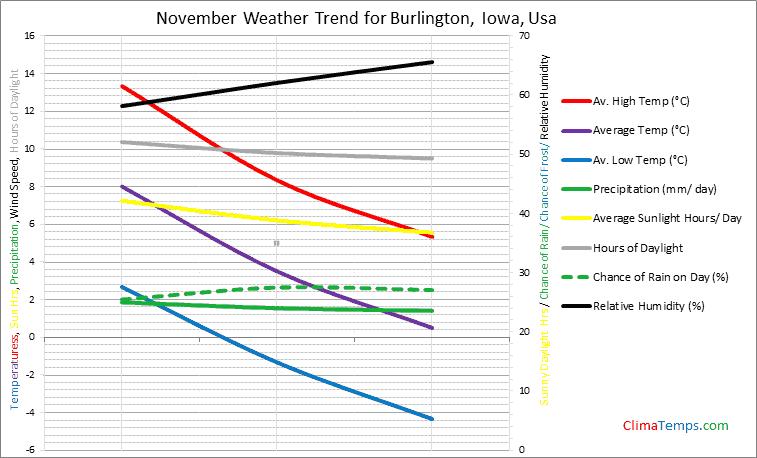 Graph of weather in Burlington, Iowa in November