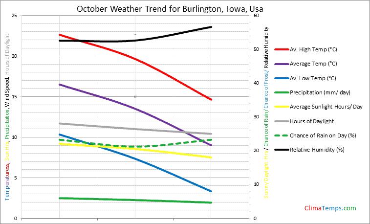 Graph of weather in Burlington, Iowa in October
