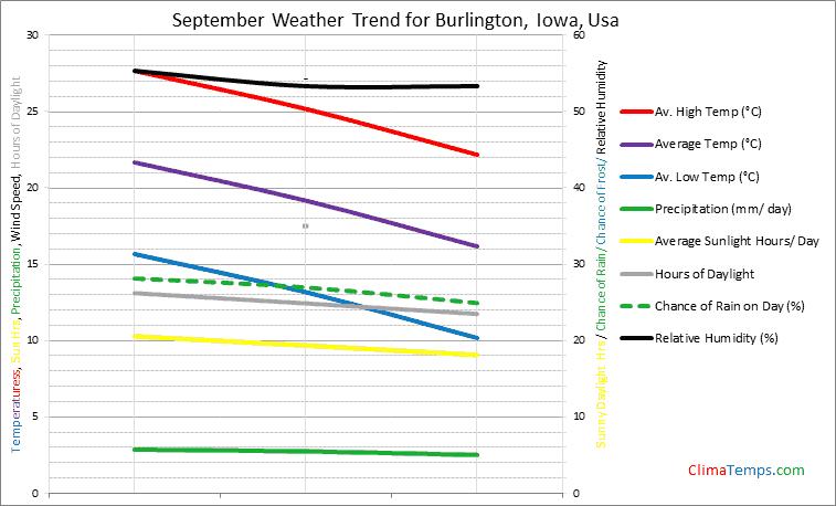 Graph of weather in Burlington, Iowa in September